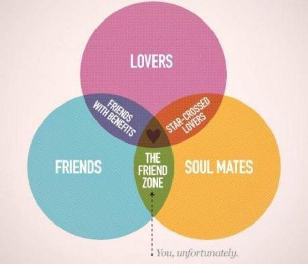 friendzone forever